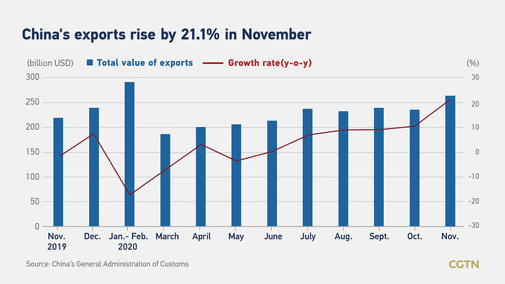 China's November exports rise by 21.1% on strong global demand, beating forecasts